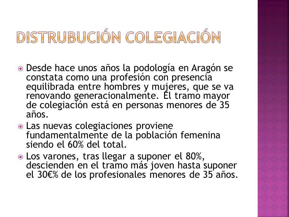 Desde hace unos años la podología en Aragón se constata como una profesión con presencia equilibrada entre hombres y mujeres, que se va renovando generacionalmente.