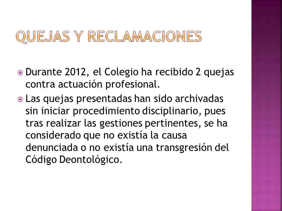 Durante 2012, el Colegio ha recibido 2 quejas contra actuación profesional.