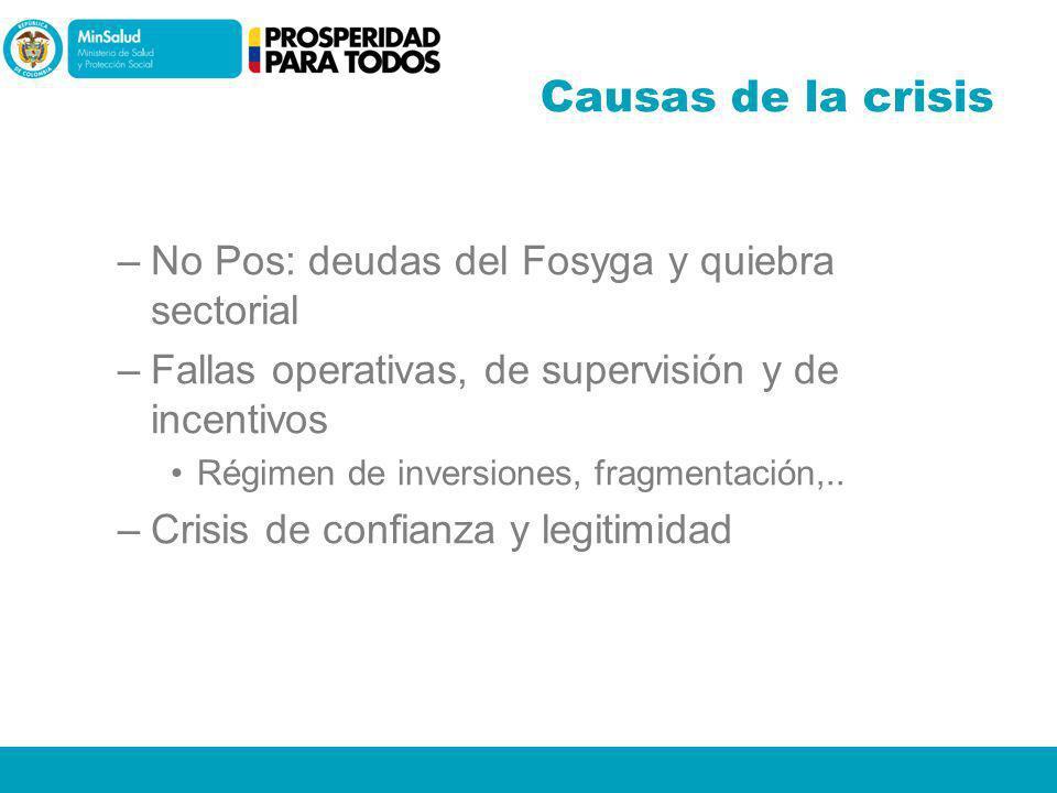Causas de la crisis –No Pos: deudas del Fosyga y quiebra sectorial –Fallas operativas, de supervisión y de incentivos Régimen de inversiones, fragment