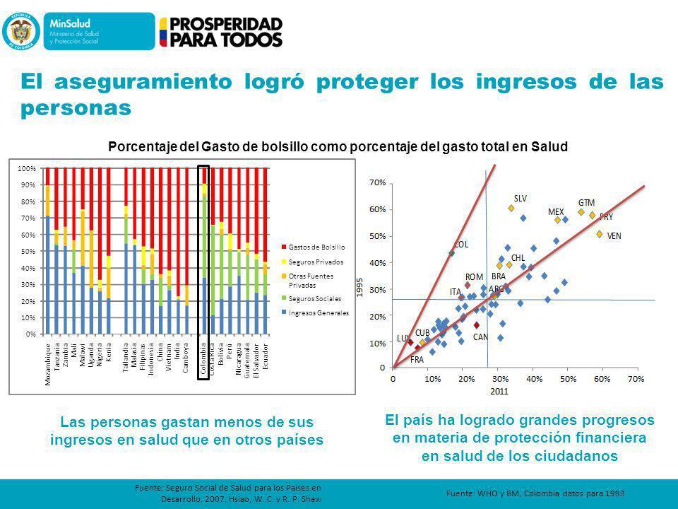 Porcentaje del Gasto de bolsillo como porcentaje del gasto total en Salud Fuente: WHO y BM, Colombia datos para 1993 El país ha logrado grandes progre