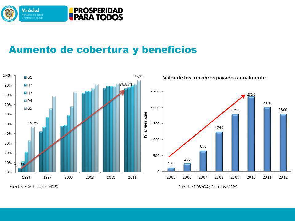 Aumento de cobertura y beneficios Fuente: ECV, Cálculos MSPS Fuente: FOSYGA; Cálculos MSPS
