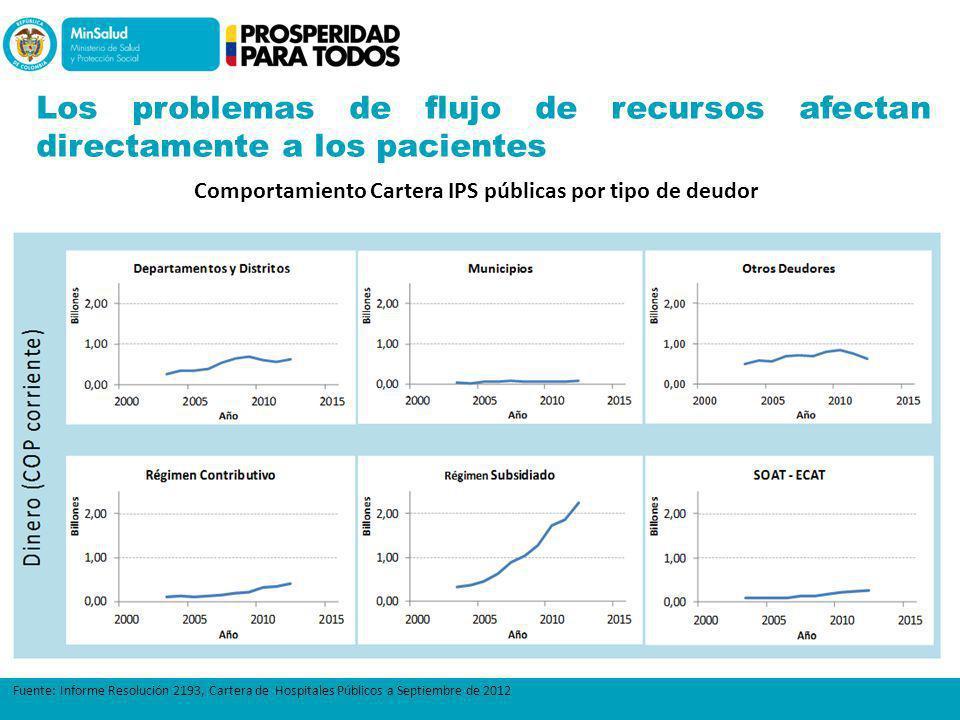 Fuente: Informe Resolución 2193, Cartera de Hospitales Públicos a Septiembre de 2012 Los problemas de flujo de recursos afectan directamente a los pac