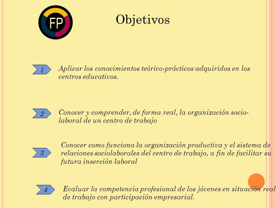 1 Aplicar los conocimientos teórico-prácticos adquiridos en los centros educativos. 2 3 Conocer y comprender, de forma real, la organización socio- la