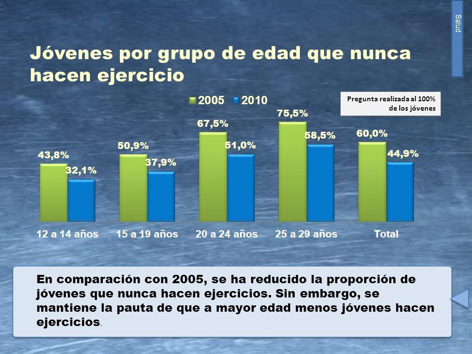 10 Jóvenes por grupo de edad que nunca hacen ejercicio En comparación con 2005, se ha reducido la proporción de jóvenes que nunca hacen ejercicios. Si
