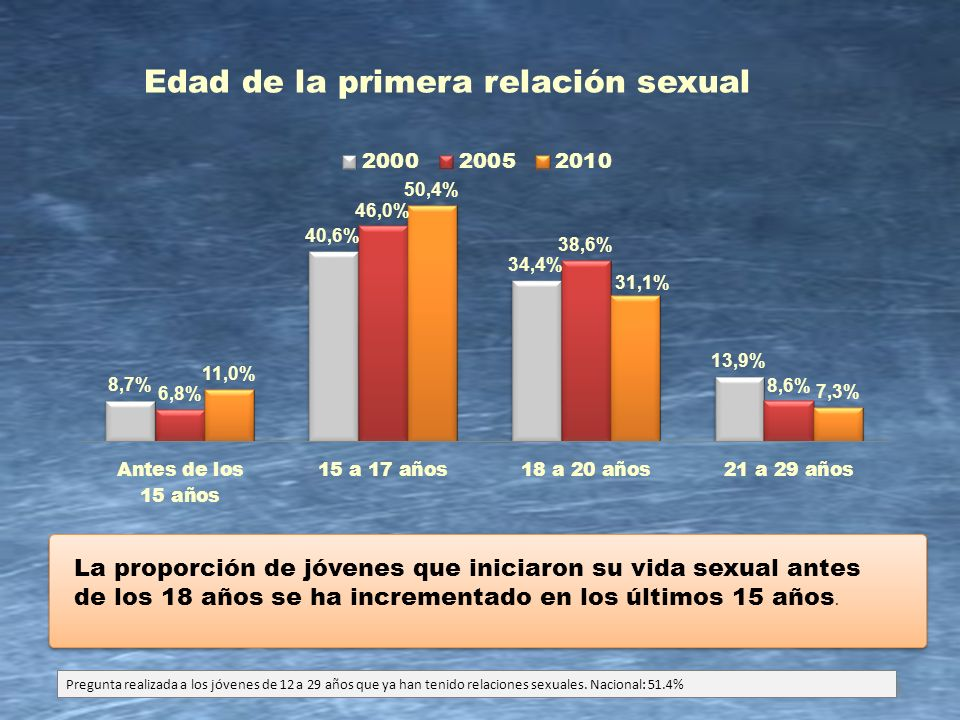 12 Edad de la primera relación sexual La proporción de jóvenes que iniciaron su vida sexual antes de los 18 años se ha incrementado en los últimos 15