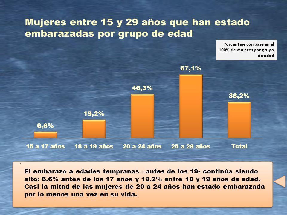 13 Mujeres entre 15 y 29 años que han estado embarazadas por grupo de edad. Porcentaje con base en el 100% de mujeres por grupo de edad El embarazo a