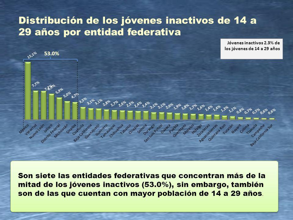 15 Distribución de los jóvenes inactivos de 14 a 29 años por entidad federativa Son siete las entidades federativas que concentran más de la mitad de
