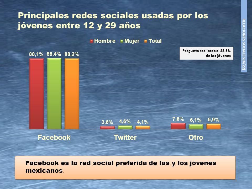 18 Principales redes sociales usadas por los jóvenes entre 12 y 29 años. Pregunta realizada al 38.5% de los jóvenes RELACIONES SOCIALES (4/22) Faceboo