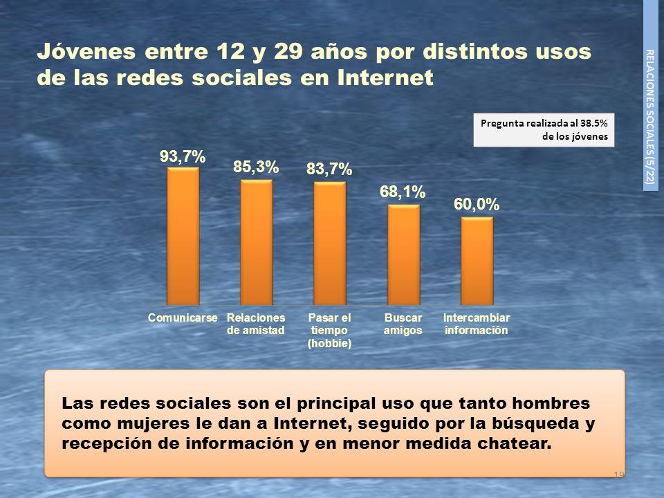 19 Las redes sociales son el principal uso que tanto hombres como mujeres le dan a Internet, seguido por la búsqueda y recepción de información y en m