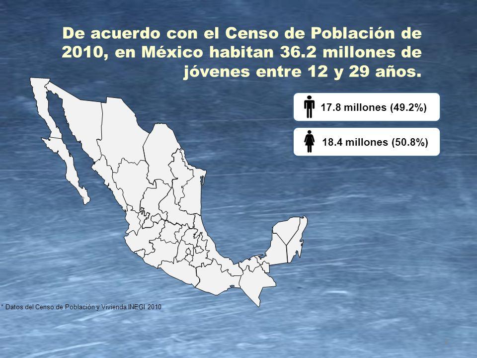 * Datos del Censo de Población y Vivienda INEGI 2010 18.4 millones (50.8%) 17.8 millones (49.2%) 2 De acuerdo con el Censo de Población de 2010, en Mé