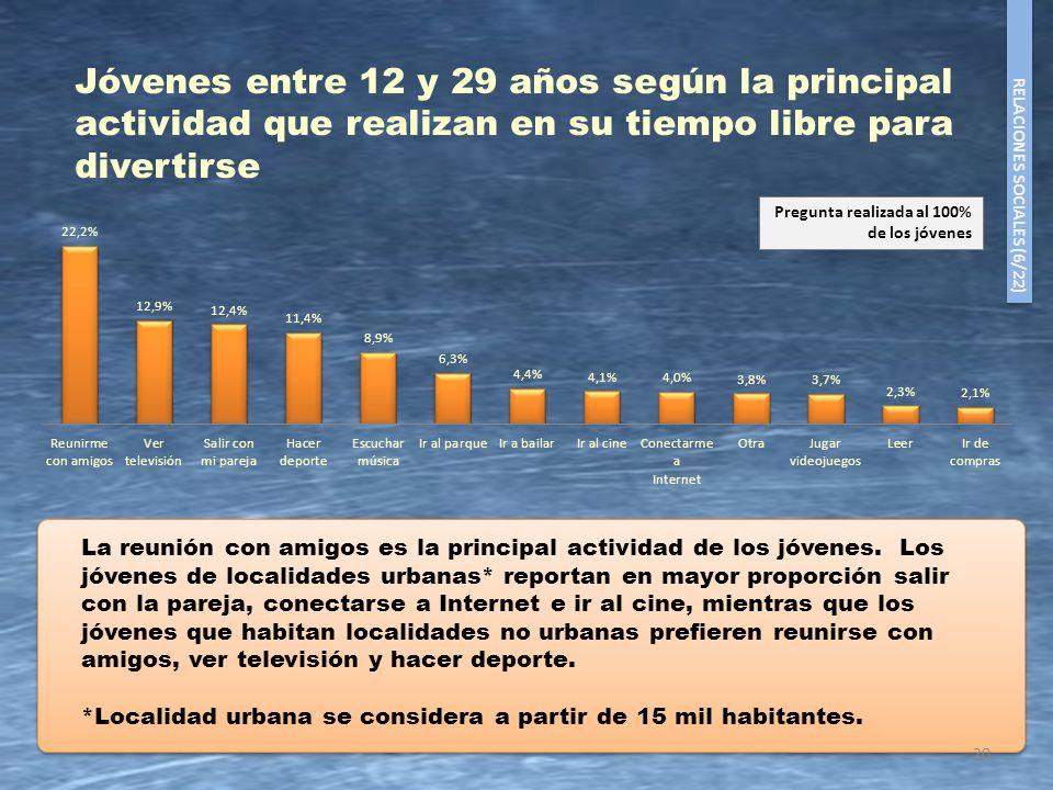 20 La reunión con amigos es la principal actividad de los jóvenes. Los jóvenes de localidades urbanas* reportan en mayor proporción salir con la parej