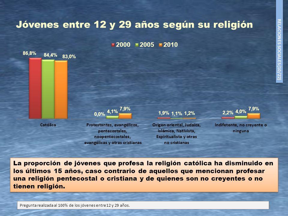 21 La proporción de jóvenes que profesa la religión católica ha disminuido en los últimos 15 años, caso contrario de aquellos que mencionan profesar u