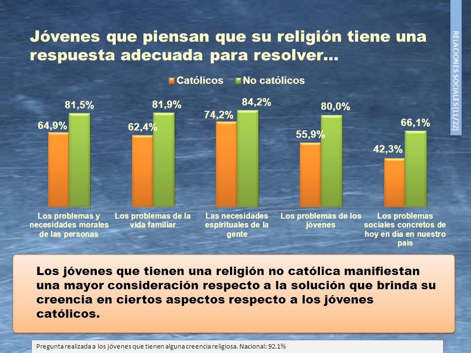 22 Los jóvenes que tienen una religión no católica manifiestan una mayor consideración respecto a la solución que brinda su creencia en ciertos aspect
