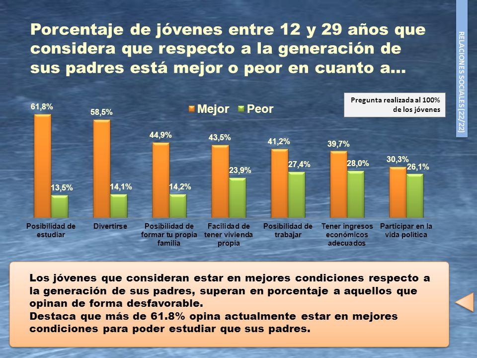 24 Porcentaje de jóvenes entre 12 y 29 años que considera que respecto a la generación de sus padres está mejor o peor en cuanto a… Los jóvenes que co