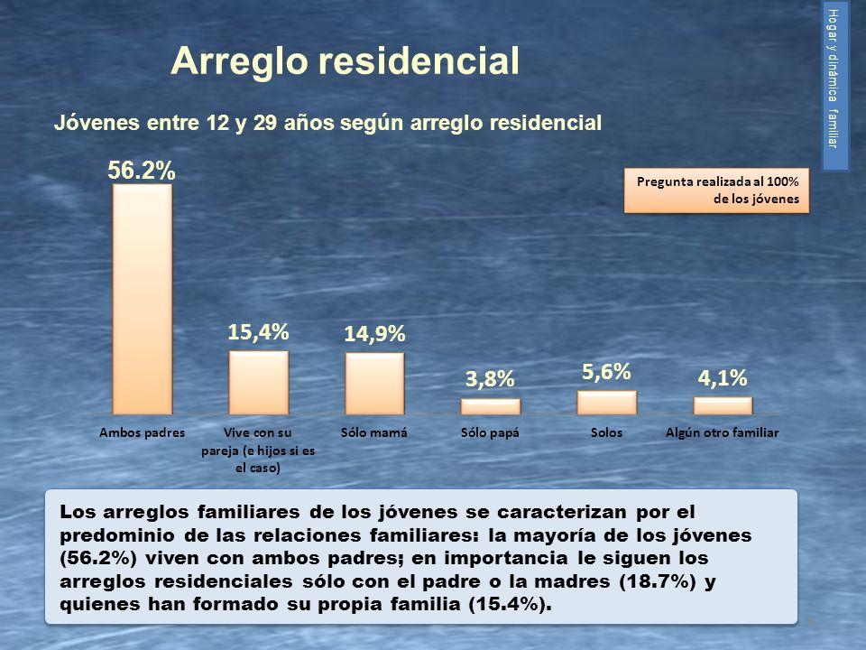 6 Los arreglos familiares de los jóvenes se caracterizan por el predominio de las relaciones familiares: la mayoría de los jóvenes (56.2%) viven con a