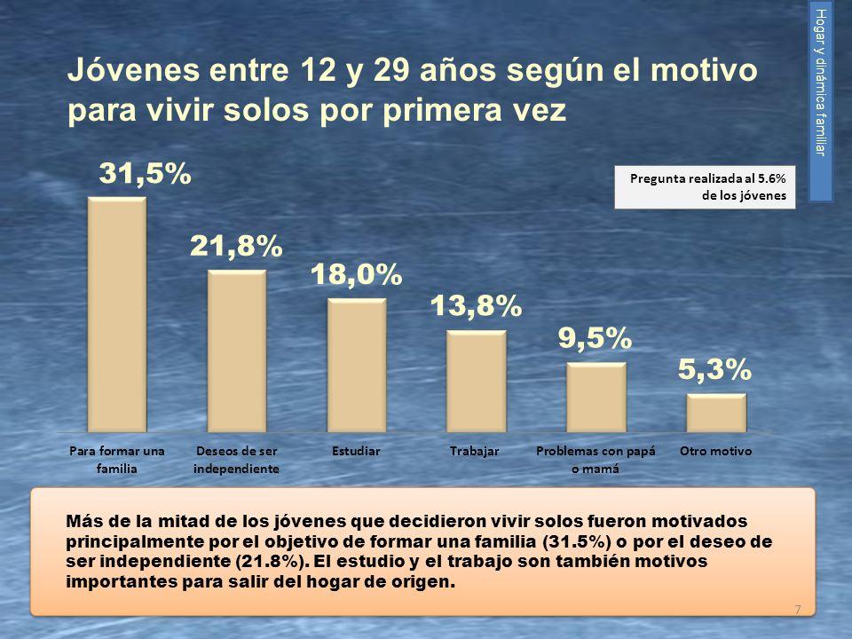 Más de la mitad de los jóvenes que decidieron vivir solos fueron motivados principalmente por el objetivo de formar una familia (31.5%) o por el deseo
