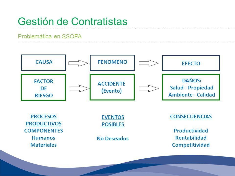 FACTOR DE RIESGO PROCESOS PRODUCTIVOS COMPONENTES Humanos Materiales CAUSA EVENTOS POSIBLES No Deseados ACCIDENTE (Evento) FENOMENO DAÑOS: Salud - Pro
