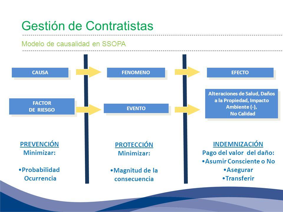 CAUSA FACTOR DE RIESGO FACTOR DE RIESGO PREVENCIÓN Minimizar: Probabilidad Ocurrencia FENOMENO EVENTO PROTECCIÓN Minimizar: Magnitud de la consecuenci