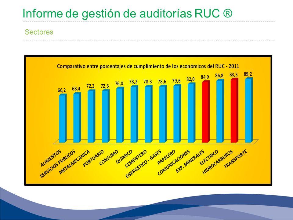 Informe de gestión de auditorías RUC ® Sectores