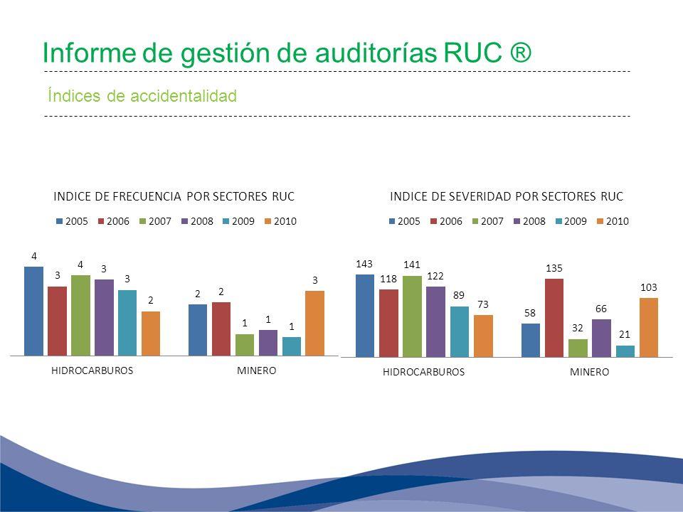 Informe de gestión de auditorías RUC ® Índices de accidentalidad
