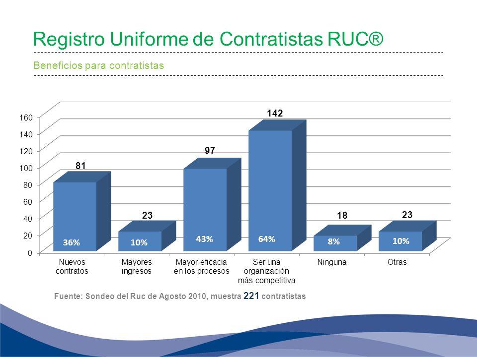 Registro Uniforme de Contratistas RUC® Beneficios para contratistas Fuente: Sondeo del Ruc de Agosto 2010, muestra 221 contratistas