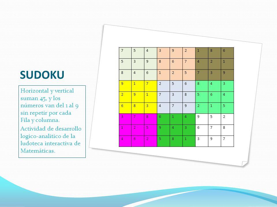 CUADRADO MAGICOS Las sumas horizontales, verticales y diagonales suman 15. TAREA DE MATEMATICAS Profesor: Alexander. Alumno: Juan José Morales Behaine
