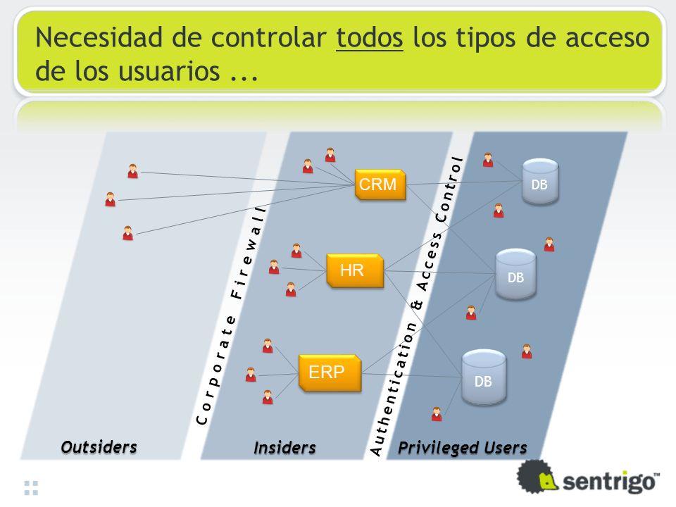 Necesidad de controlar todos los tipos de acceso de los usuarios... DB CRM HR ERP Insiders Privileged Users Outsiders Corporate Firewall Authenticatio