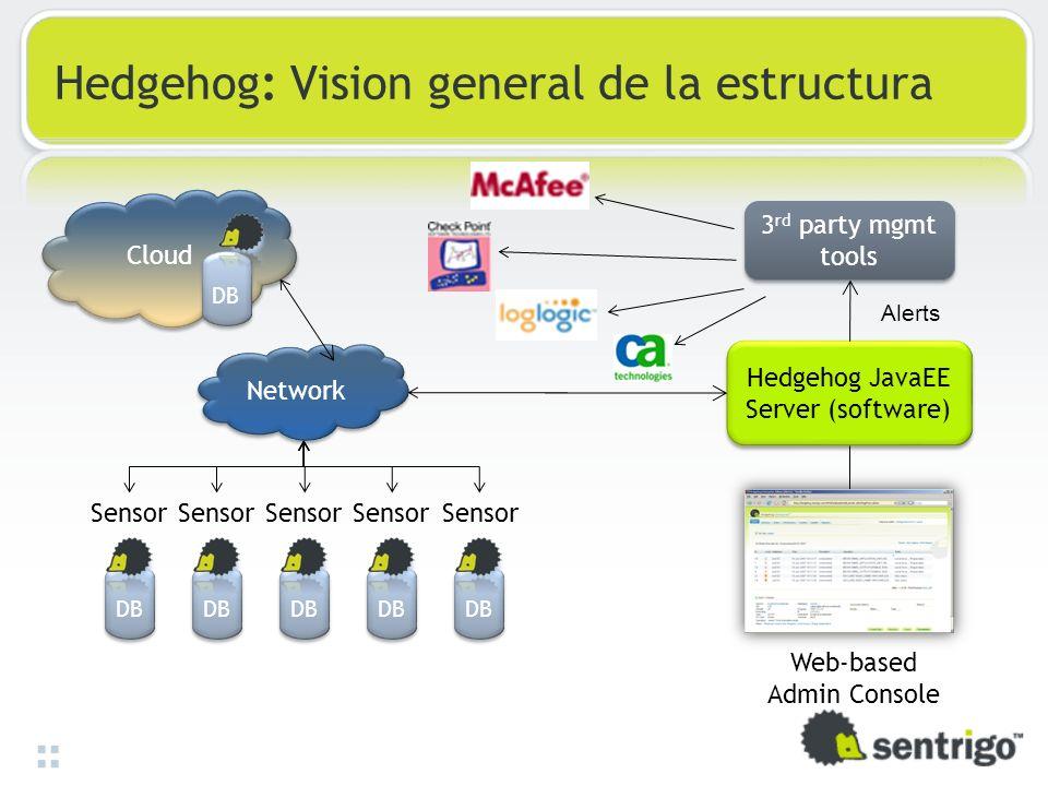 Hedgehog: Vision general de la estructura DB Hedgehog JavaEE Server (software) Sensor Web-based Admin Console Network Alerts 3 rd party mgmt tools DB