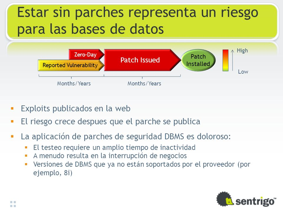 Estar sin parches representa un riesgo para las bases de datos Patch Installed Patch Issued Zero-Day Reported Vulnerability High Low Months/Years Expl