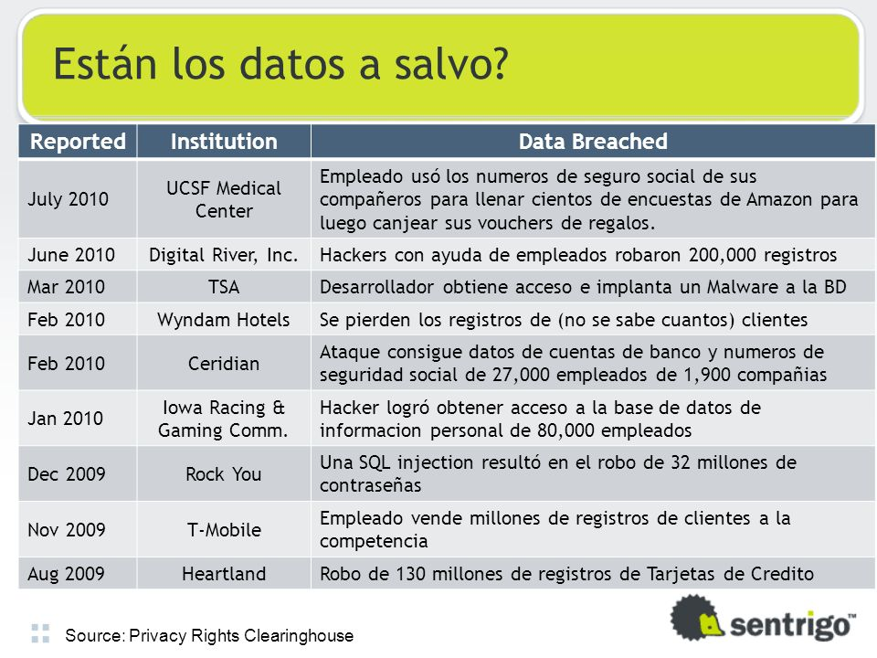 Fuente: Privacy Rights Clearinghouse Cuanto valen sus datos.