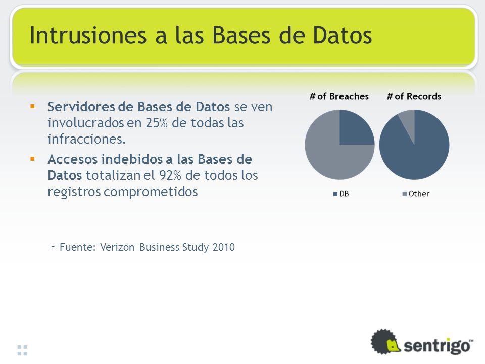 Intrusiones a las Bases de Datos Servidores de Bases de Datos se ven involucrados en 25% de todas las infracciones. Accesos indebidos a las Bases de D