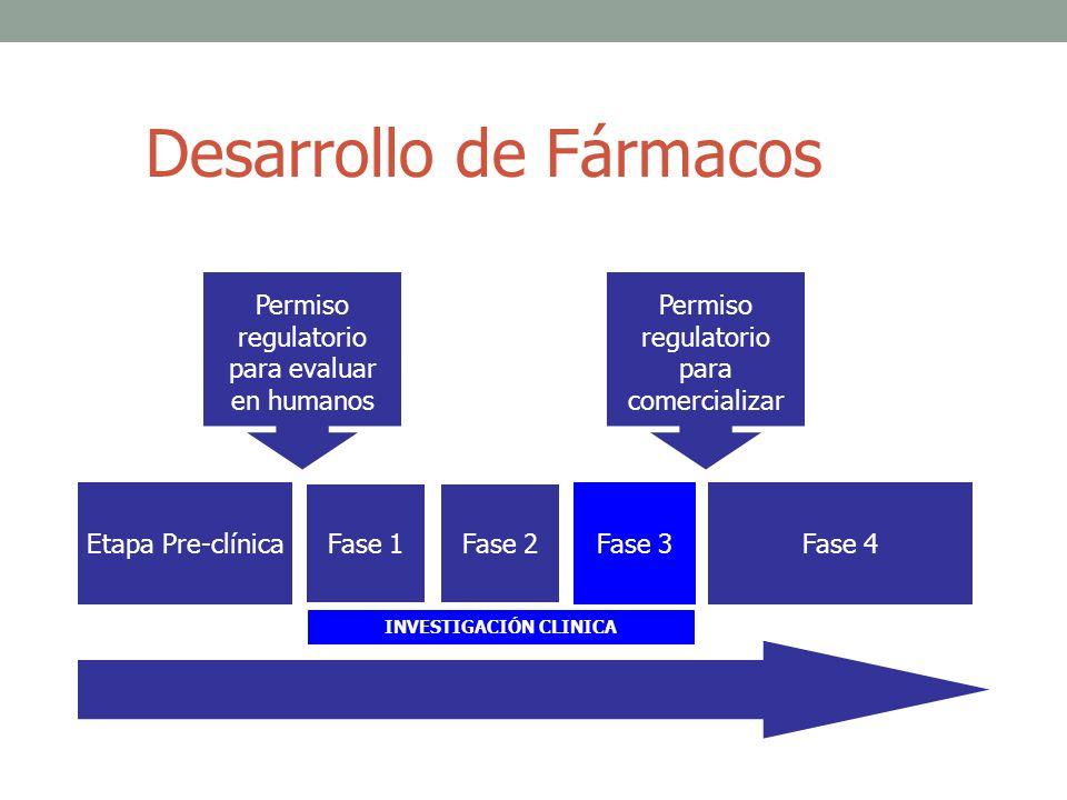 Desarrollo de Fármacos Etapa Pre-clínica Fase 1Fase 2 Fase 3Fase 4 Permiso regulatorio para evaluar en humanos Permiso regulatorio para comercializar