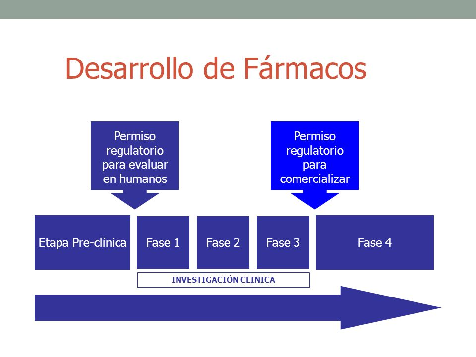 Desarrollo de Fármacos Etapa Pre-clínica Fase 1Fase 2Fase 3 Fase 4 Permiso regulatorio para evaluar en humanos Permiso regulatorio para comercializar