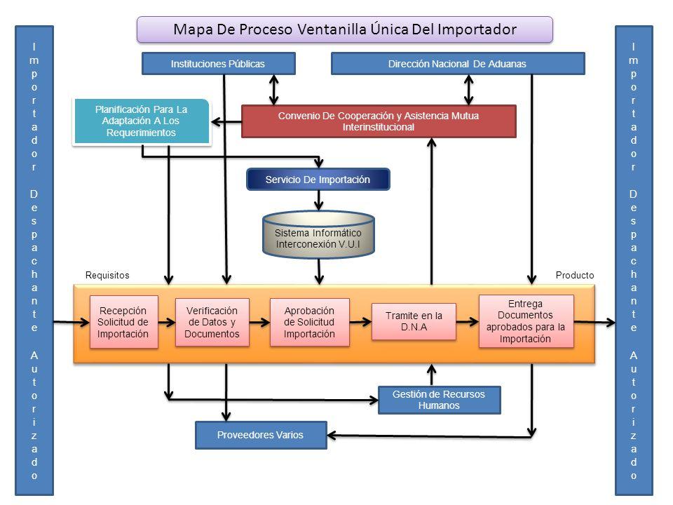 Mapa De Proceso Ventanilla Única Del Importador Instituciones PúblicasDirección Nacional De Aduanas Planificación Para La Adaptación A Los Requerimien