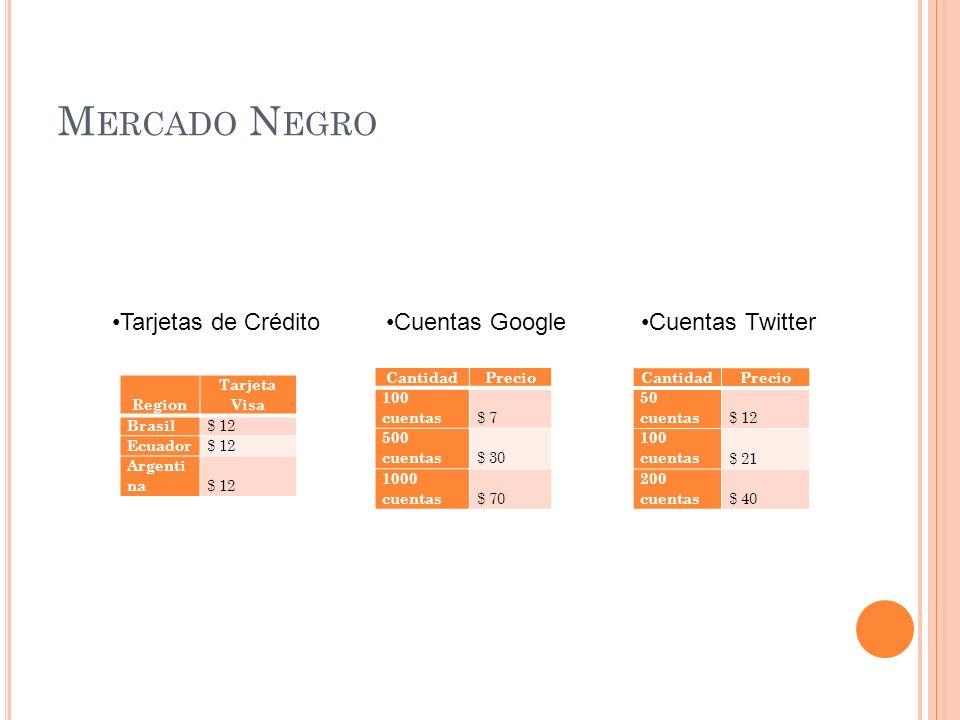 M ERCADO N EGRO Region Tarjeta Visa Brasil $ 12 Ecuador $ 12 Argenti na $ 12 CantidadPrecio 50 cuentas $ 12 100 cuentas $ 21 200 cuentas $ 40 Cantidad