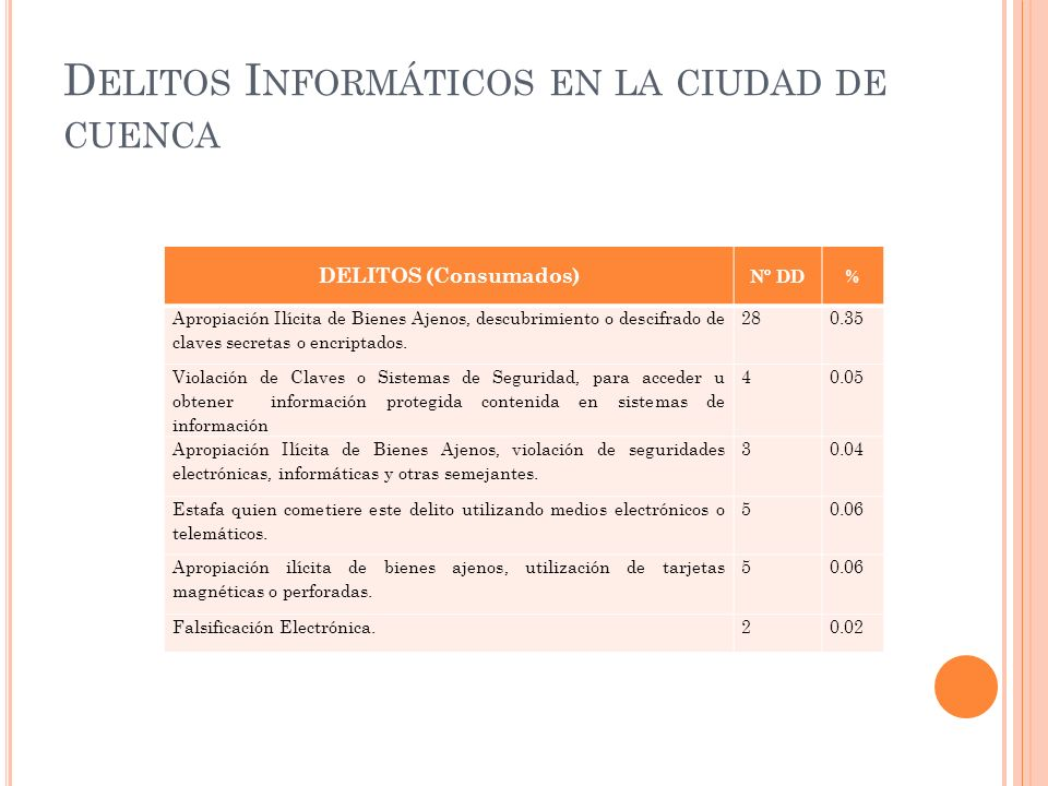 D ELITOS I NFORMÁTICOS EN LA CIUDAD DE CUENCA DELITOS (Consumados) Nº DD% Apropiación Ilícita de Bienes Ajenos, descubrimiento o descifrado de claves