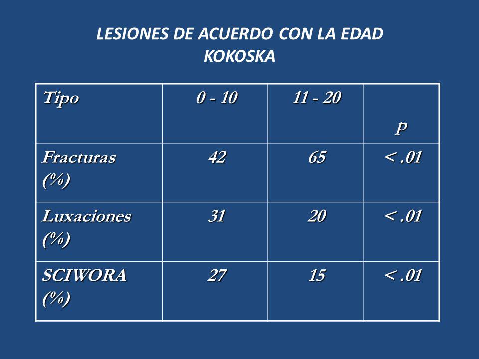 LESIONES DE ACUERDO CON LA EDAD KOKOSKA Tipo 0 - 10 11 - 20 p Fracturas (%) 4265 <.01 Luxaciones (%) 3120 <.01 SCIWORA (%) 2715 <.01