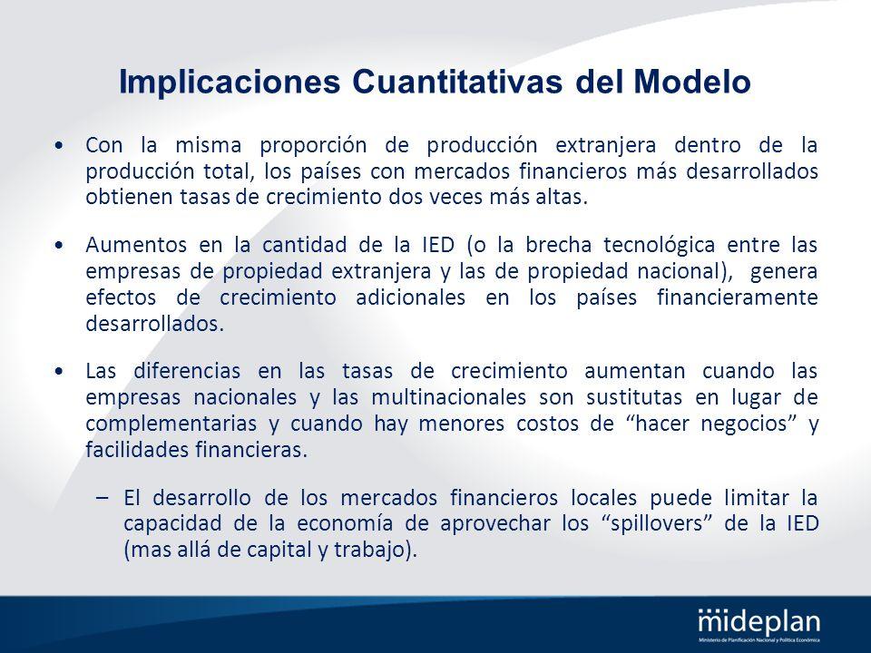 Implicaciones Cuantitativas del Modelo Con la misma proporción de producción extranjera dentro de la producción total, los países con mercados financi