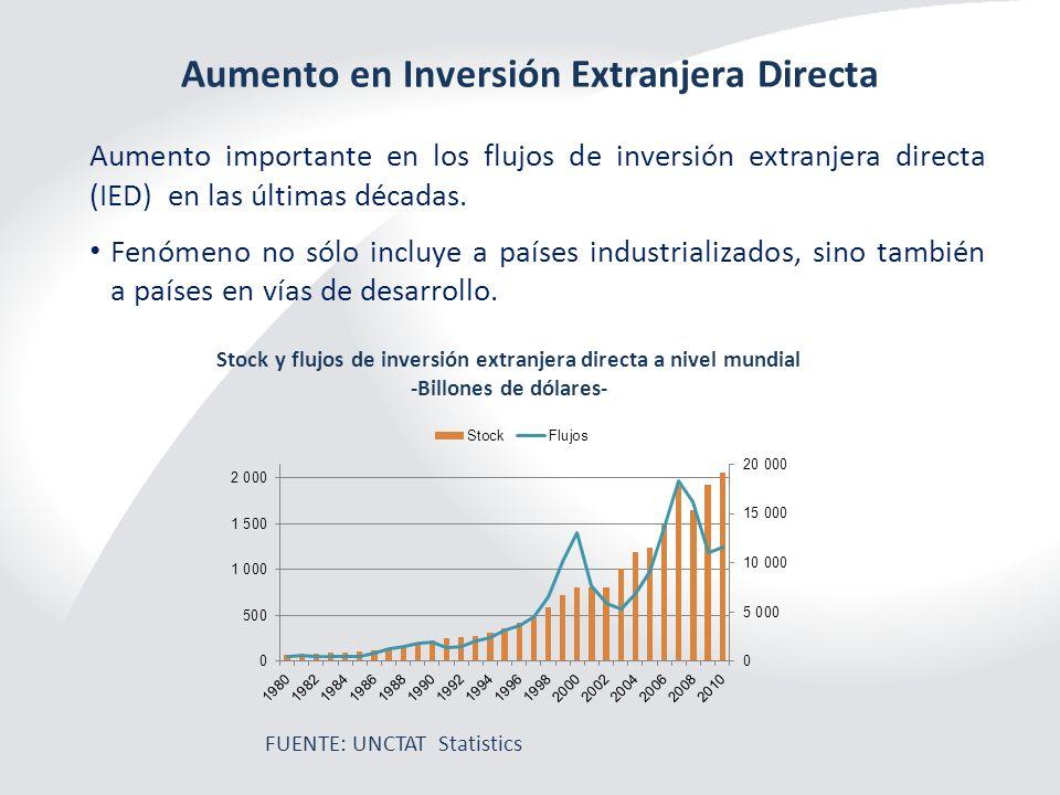 Aumento en Inversión Extranjera Directa FUENTE: UNCTAT Statistics Stock y flujos de inversión extranjera directa a nivel mundial -Billones de dólares-