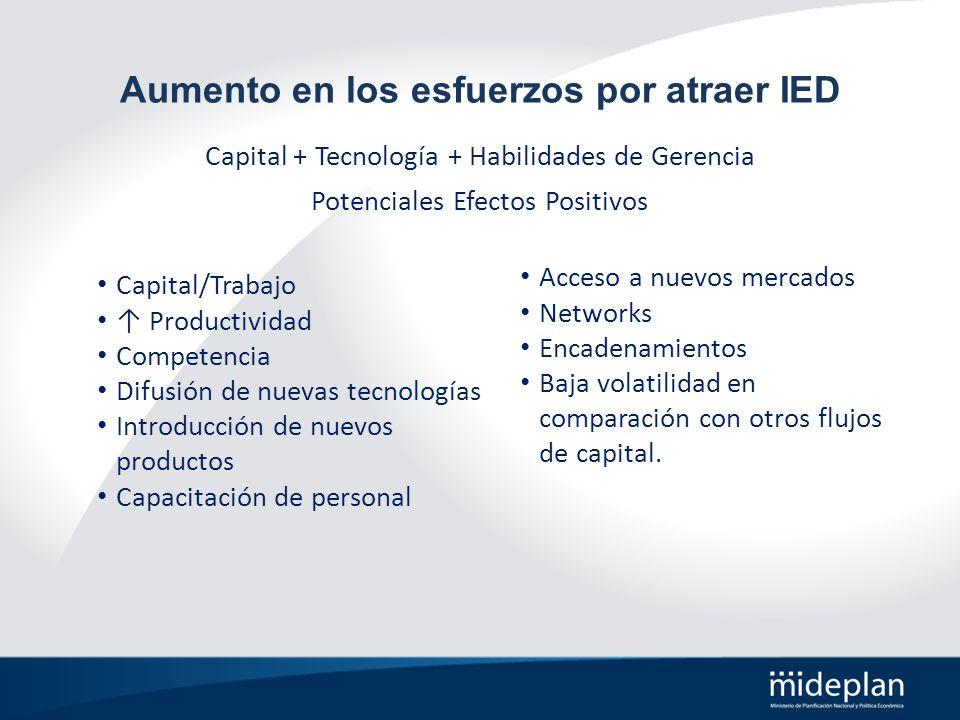 Aumento en los esfuerzos por atraer IED Capital/Trabajo Productividad Competencia Difusión de nuevas tecnologías Introducción de nuevos productos Capa