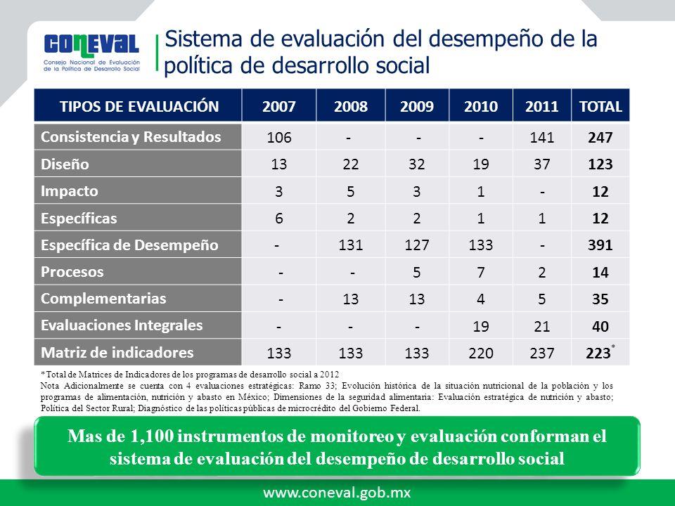 www.coneval.gob.mx Sistema de evaluación del desempeño de la política de desarrollo social TIPOS DE EVALUACIÓN20072008200920102011TOTAL Consistencia y
