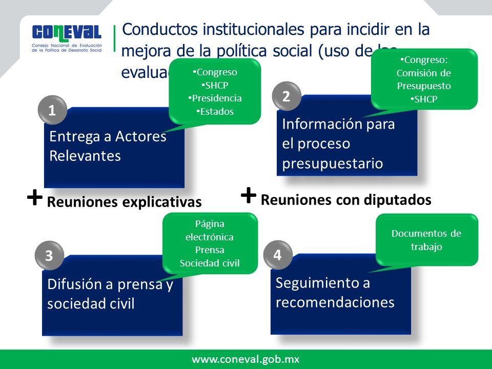 www.coneval.gob.mx Seguimiento a recomendaciones 4 Difusión a prensa y sociedad civil 3 Información para el proceso presupuestario 2 Conductos institu