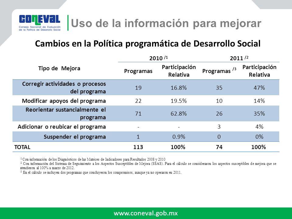 www.coneval.gob.mx Uso de la información para mejorar Tipo de Mejora 2010 /1 2011 /2 Programas Participación Relativa Programas /3 Participación Relat