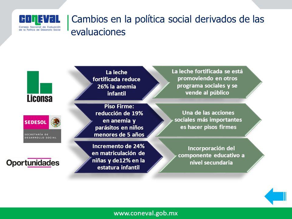www.coneval.gob.mx Cambios en la política social derivados de las evaluaciones