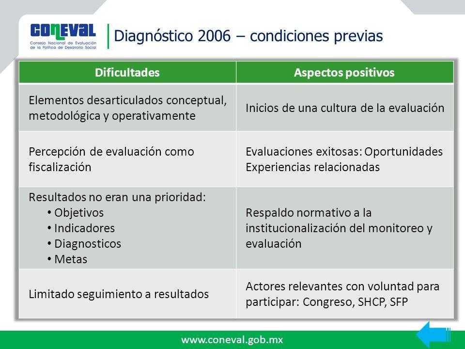 www.coneval.gob.mx Diagnóstico 2006 – condiciones previas