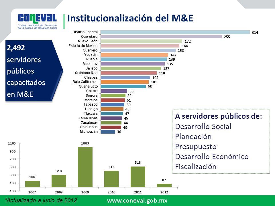 www.coneval.gob.mx 2,492servidorespúblicoscapacitadosen M&E 2,492servidorespúblicoscapacitadosen M&E A servidores públicos de: Desarrollo Social Plane