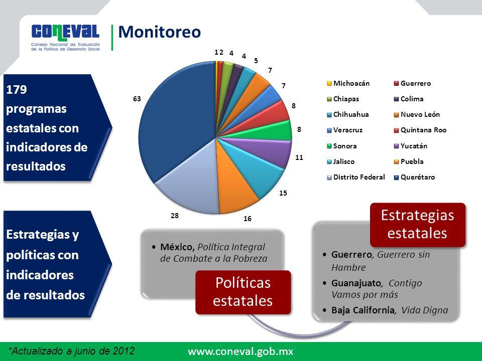www.coneval.gob.mx Monitoreo México, Política Integral de Combate a la Pobreza Políticas estatales Guerrero, Guerrero sin Hambre Guanajuato, Contigo V