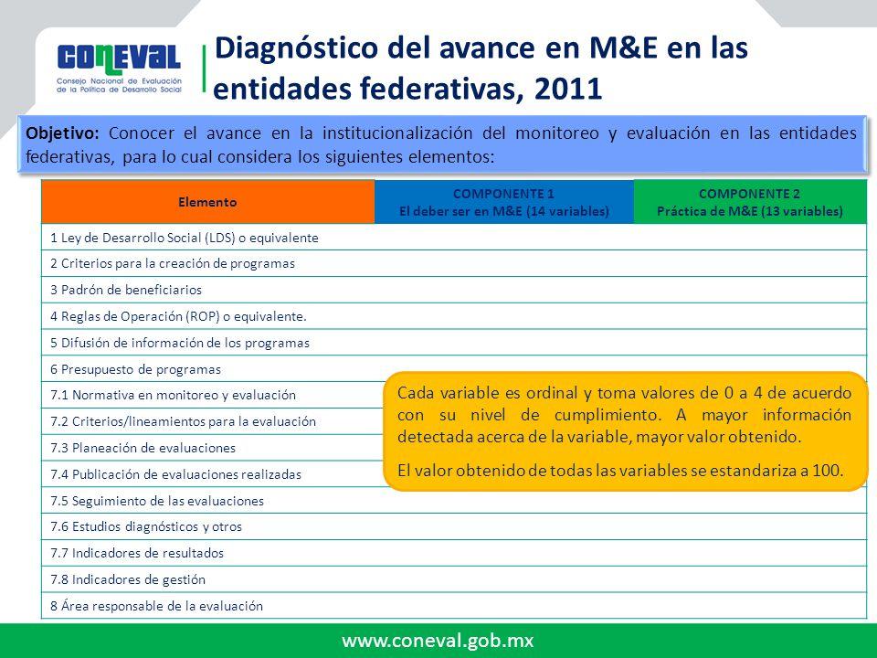 www.coneval.gob.mx Diagnóstico del avance en M&E en las entidades federativas, 2011 Elemento COMPONENTE 1 El deber ser en M&E (14 variables) COMPONENT