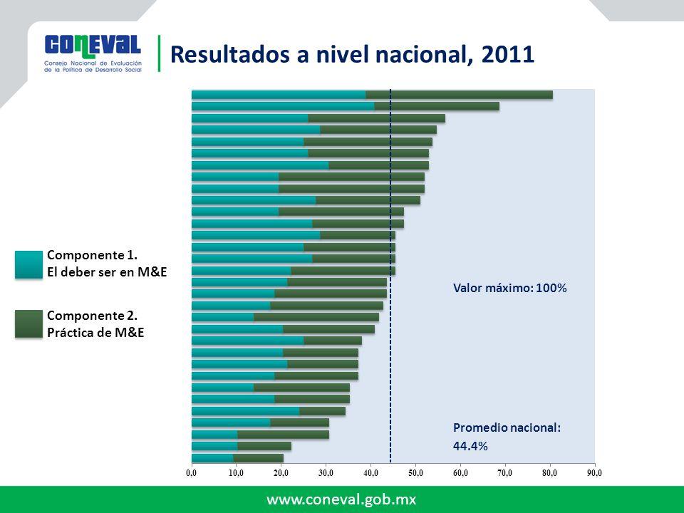 www.coneval.gob.mx Valor máximo: 100% Promedio nacional: 44.4% Resultados a nivel nacional, 2011 Componente 1. El deber ser en M&E Componente 2. Práct
