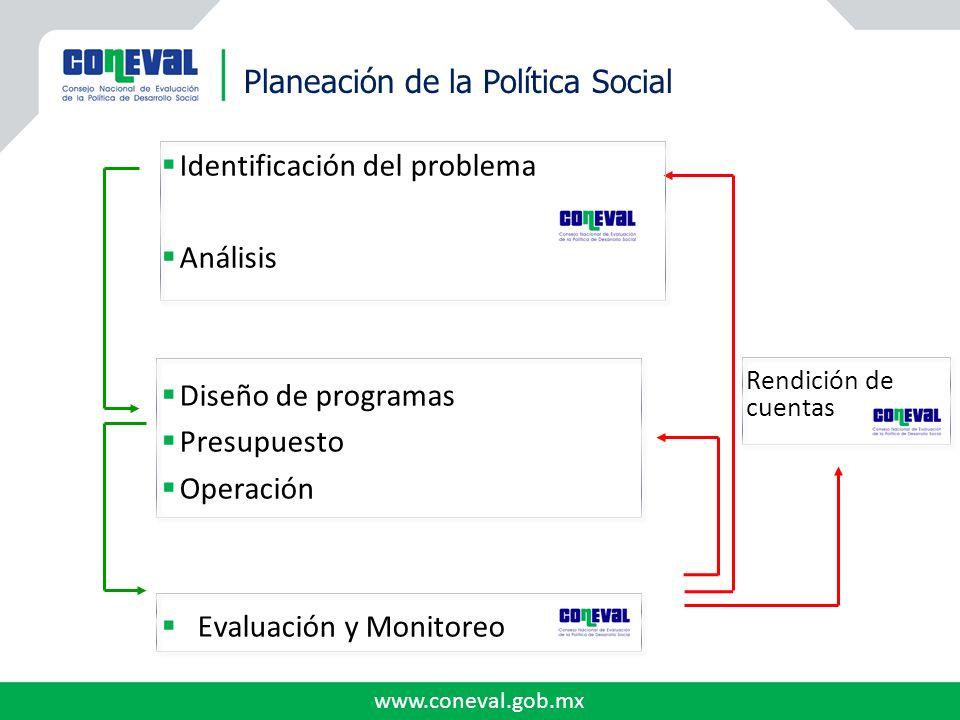 www.coneval.gob.mx Planeación de la Política Social Identificación del problema Análisis Diseño de programas Presupuesto Operación Evaluación y Monito